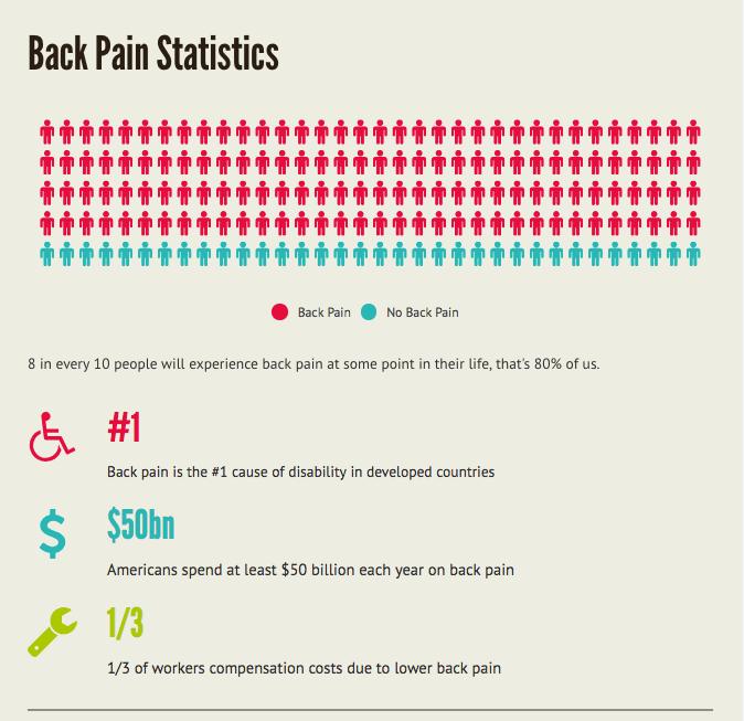 back-pain-statistics